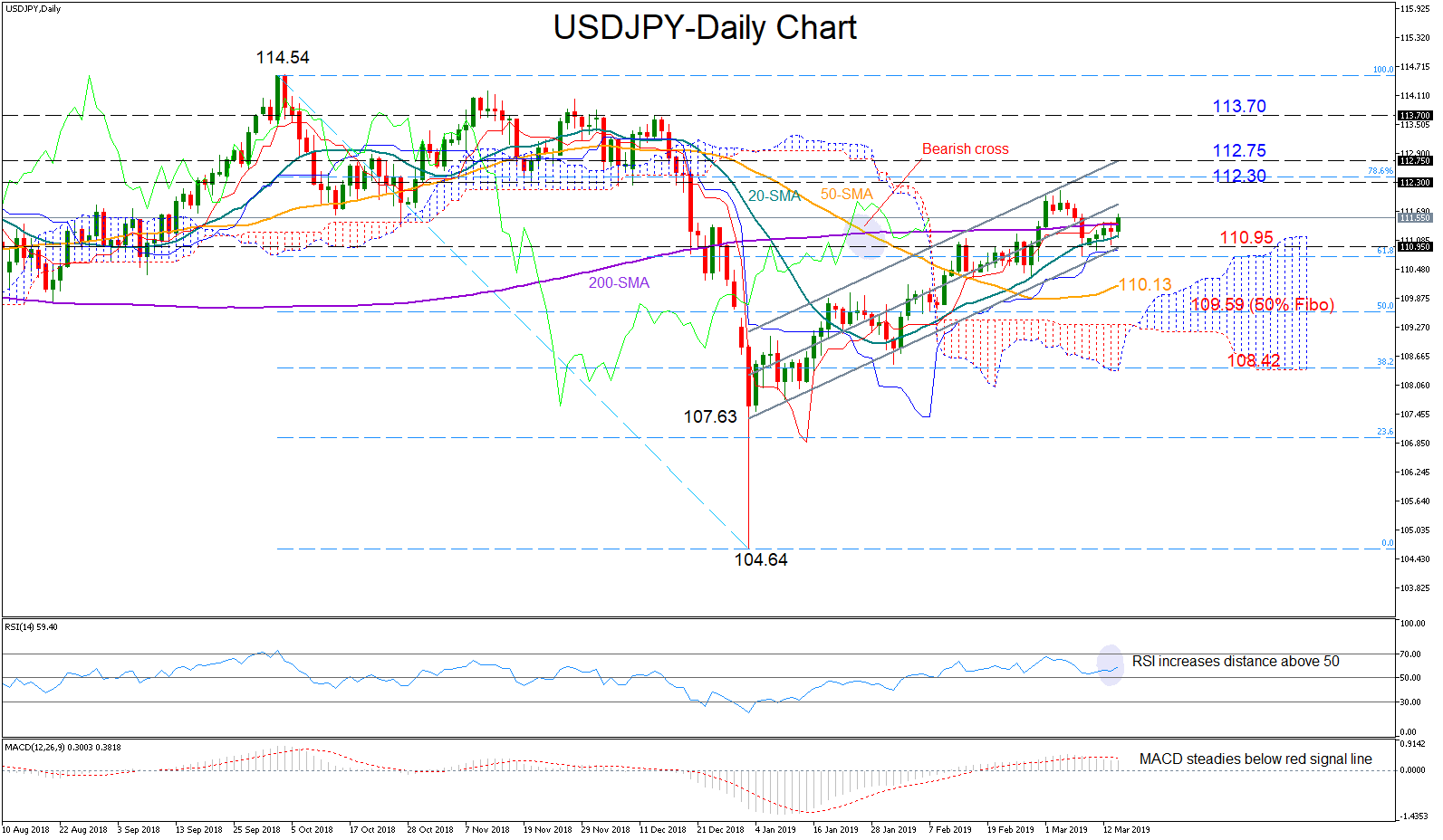 USD/JPY 14Mar19 | EconAlerts