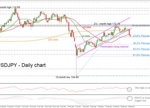 USD/JPY 21/03/19 | EconAlerts