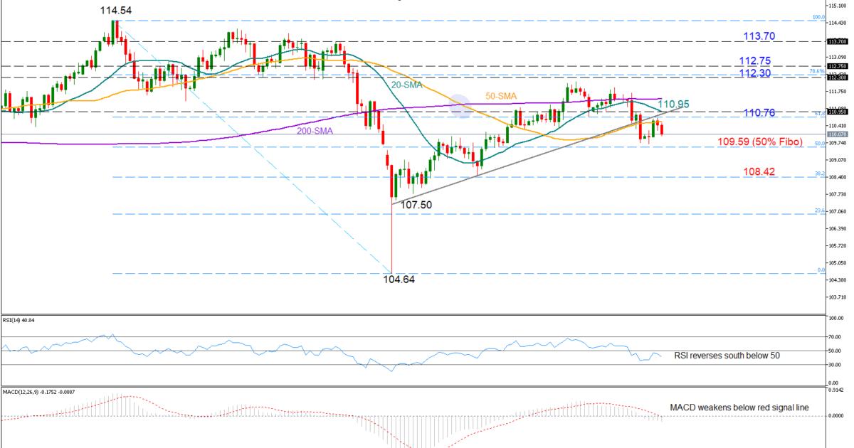 USD/JPY 28Mar19 | EconAlerts