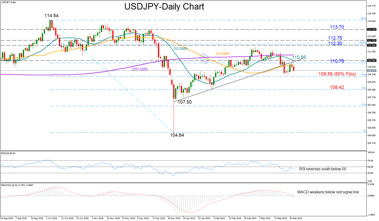 USD/JPY 28Mar19 | EconAlerts