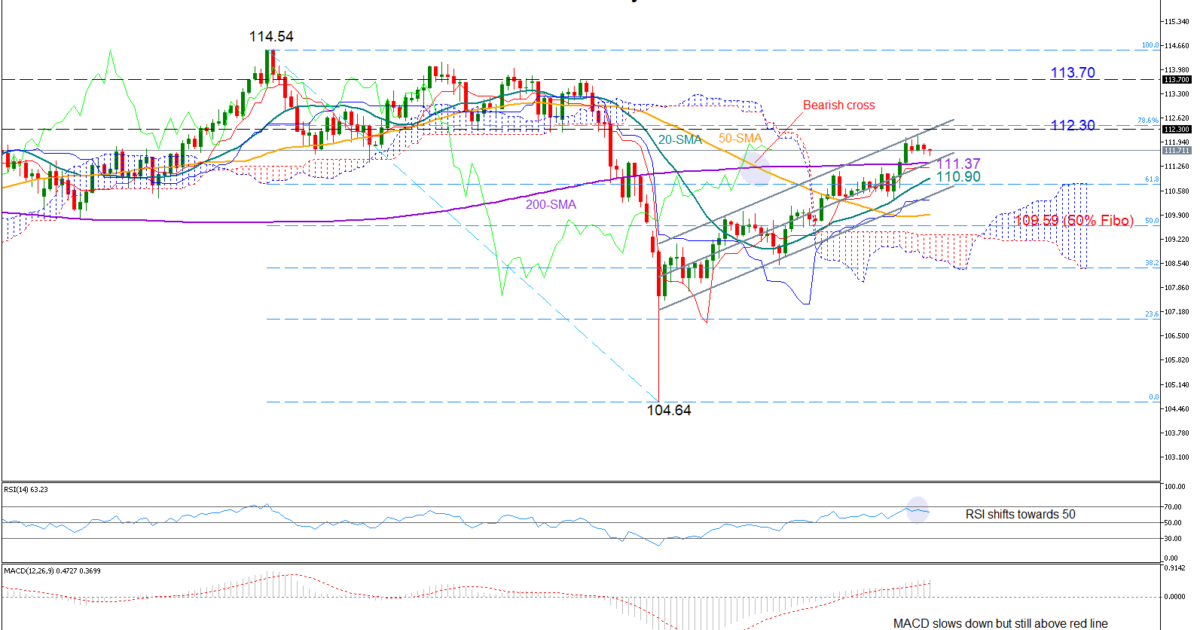 USD/JPY 7Mar19 | EconAlerts