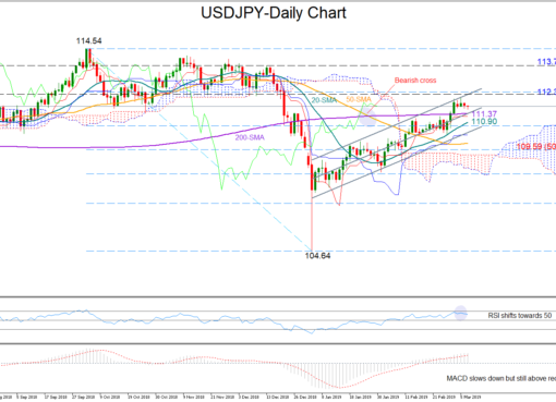 USD/JPY 7Mar19 | EconAlerts