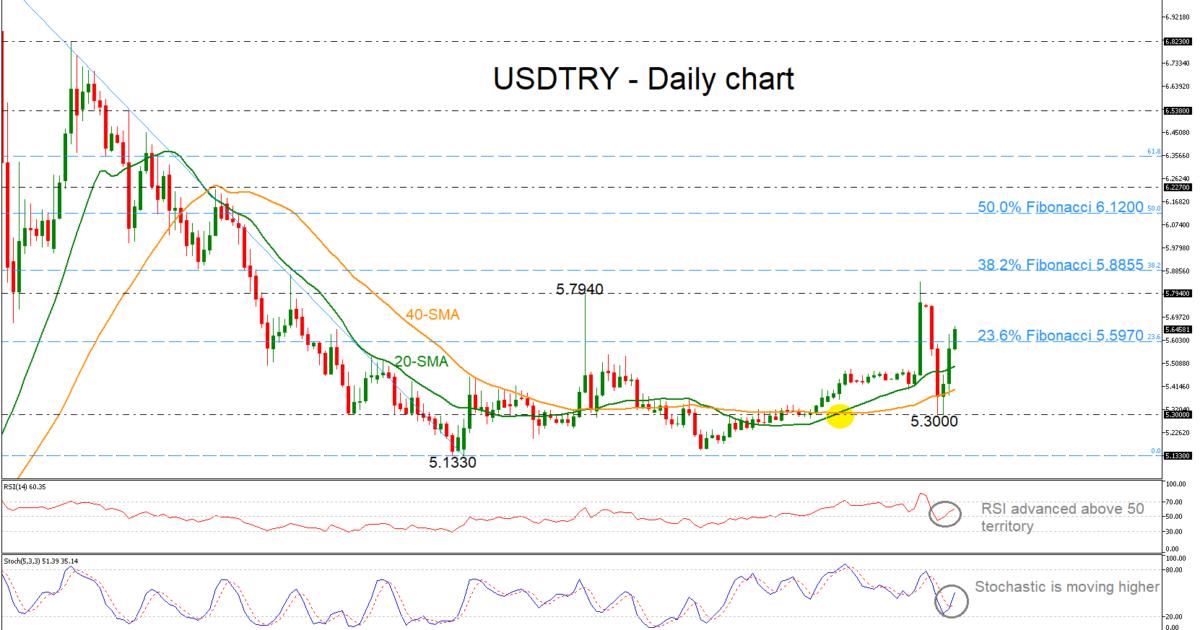 USD/TRY 29/03/19   EconAlerts