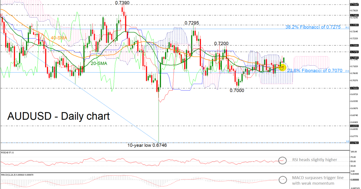AUD/USD 10Apr19 | EconAlerts
