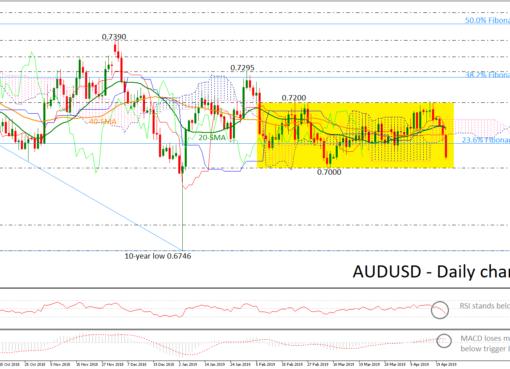 AUD/USD 24Apr19 | EconAlerts