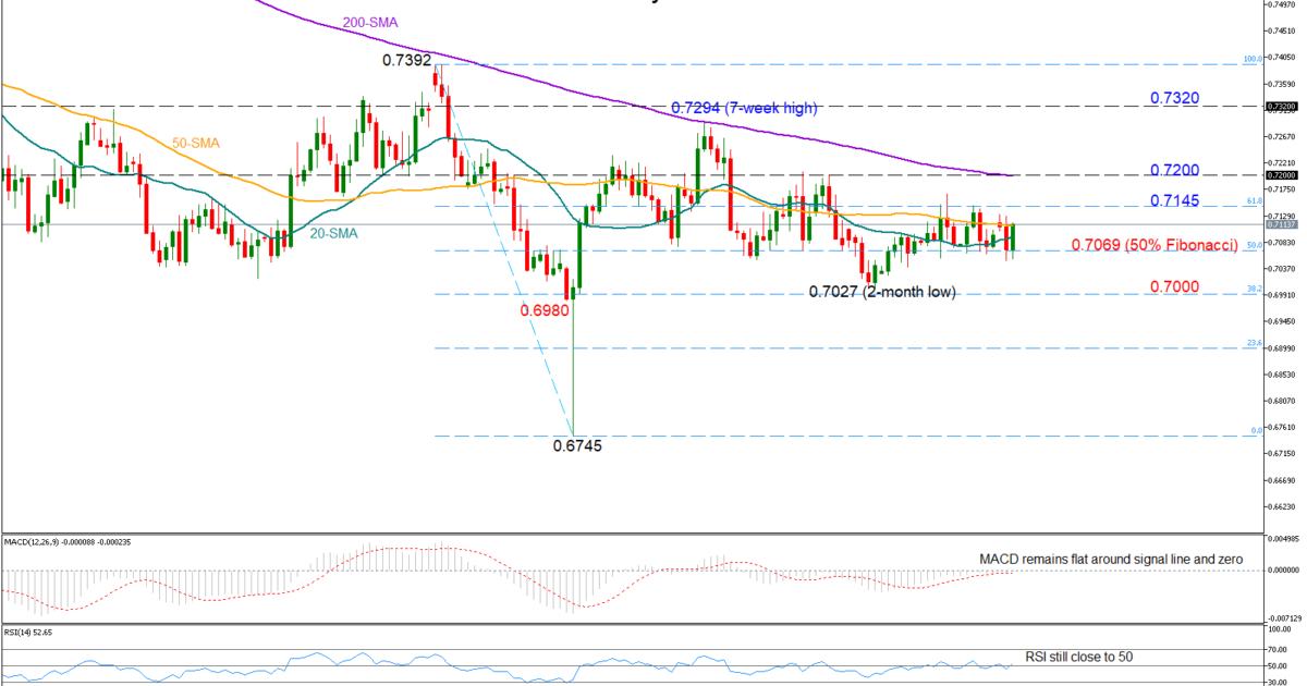 AUD/USD 3April19 | EconAlerts