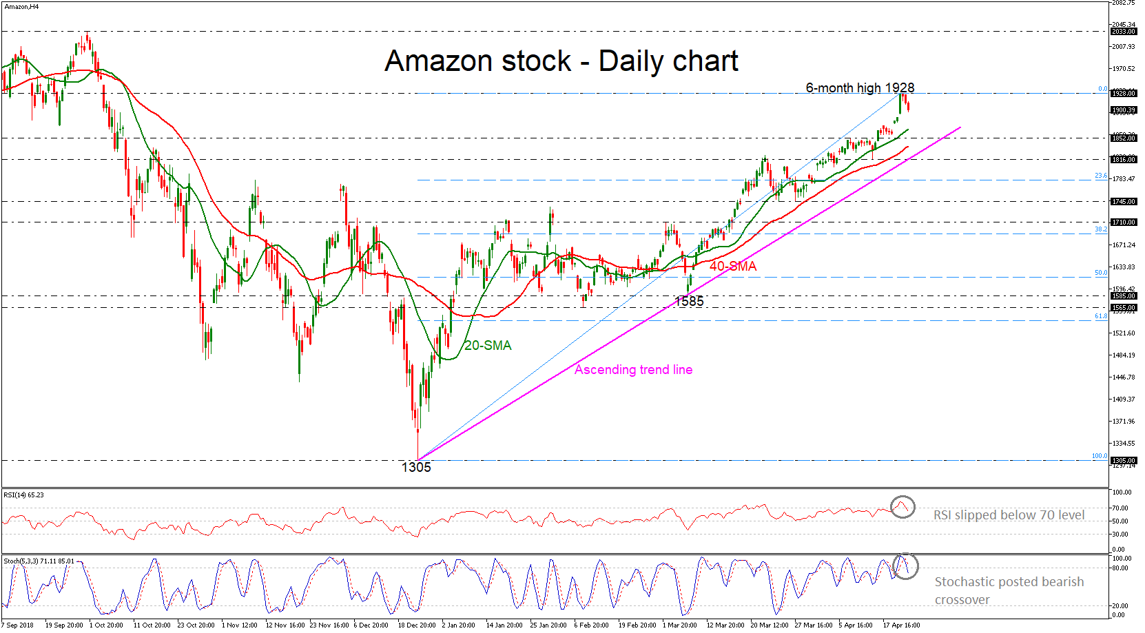 Amazon 25/04/19 | EconAlerts