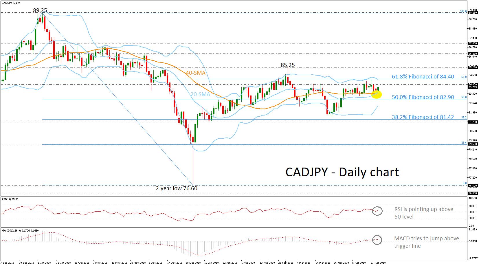 CAD/JPY 22/04/19 | EconAlerts