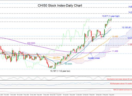 CHI50 10/04/19 | EconAlerts