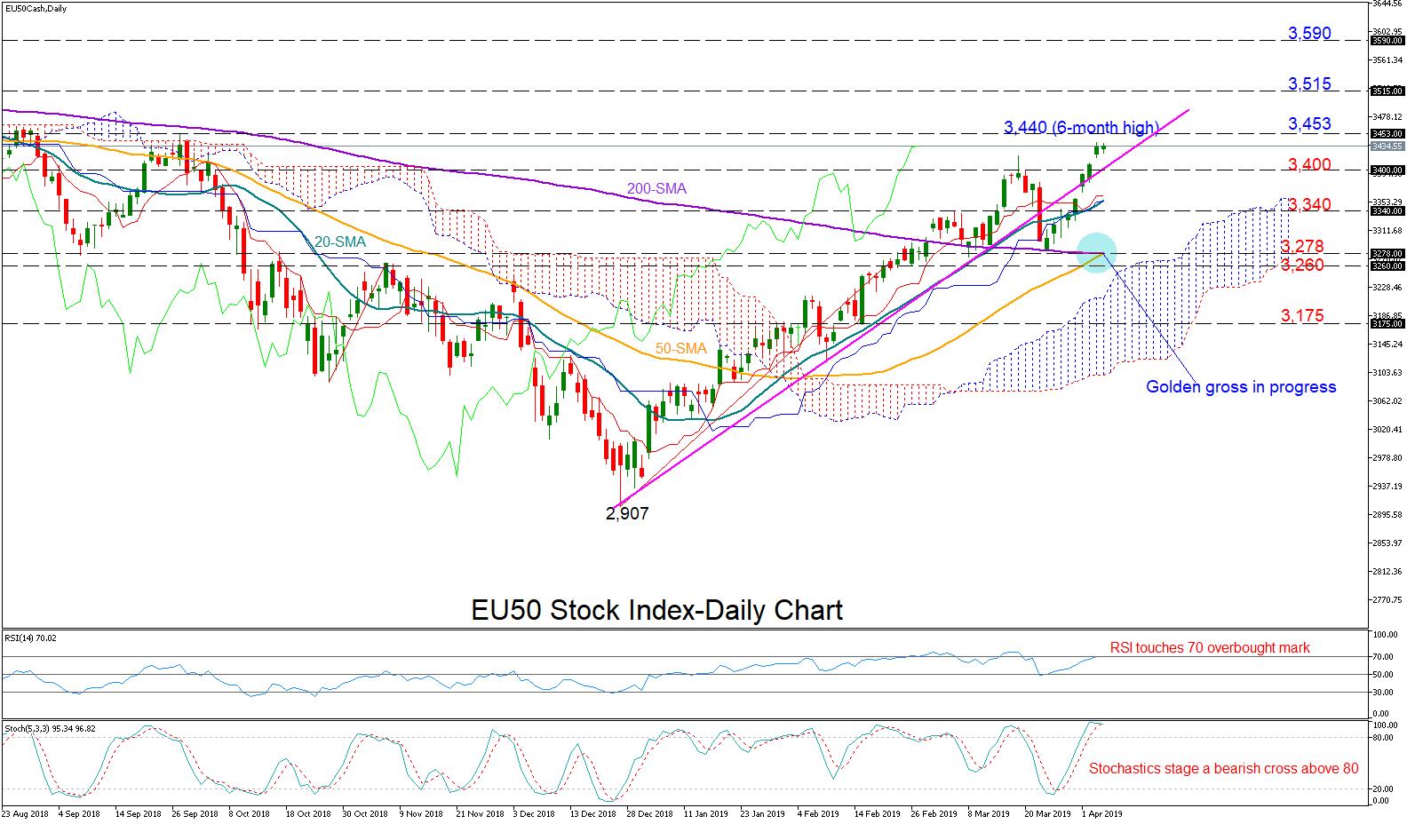 EU50 04/04/19 | EconAlerts