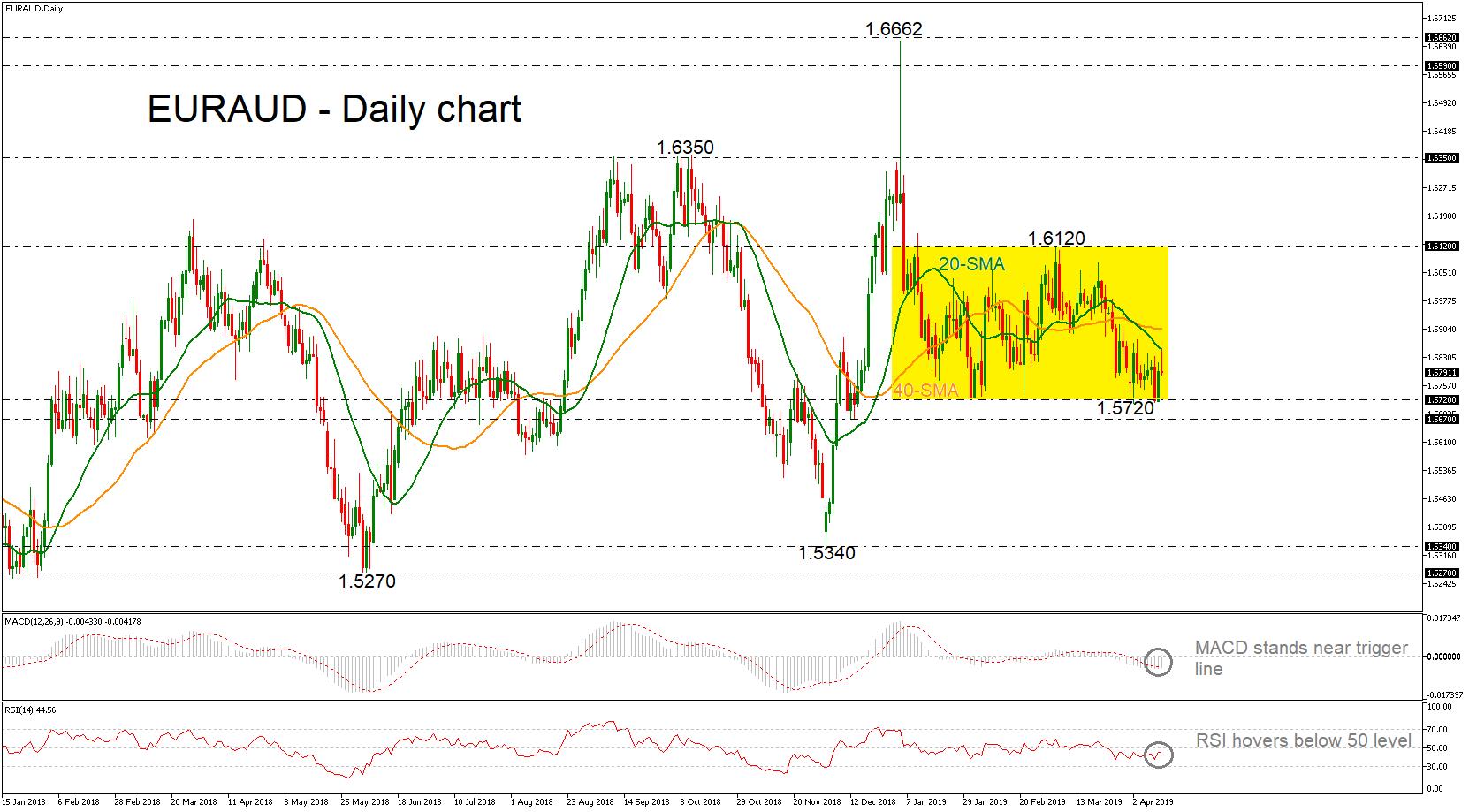 EUR/AUD 12/04/19 | EconAlerts