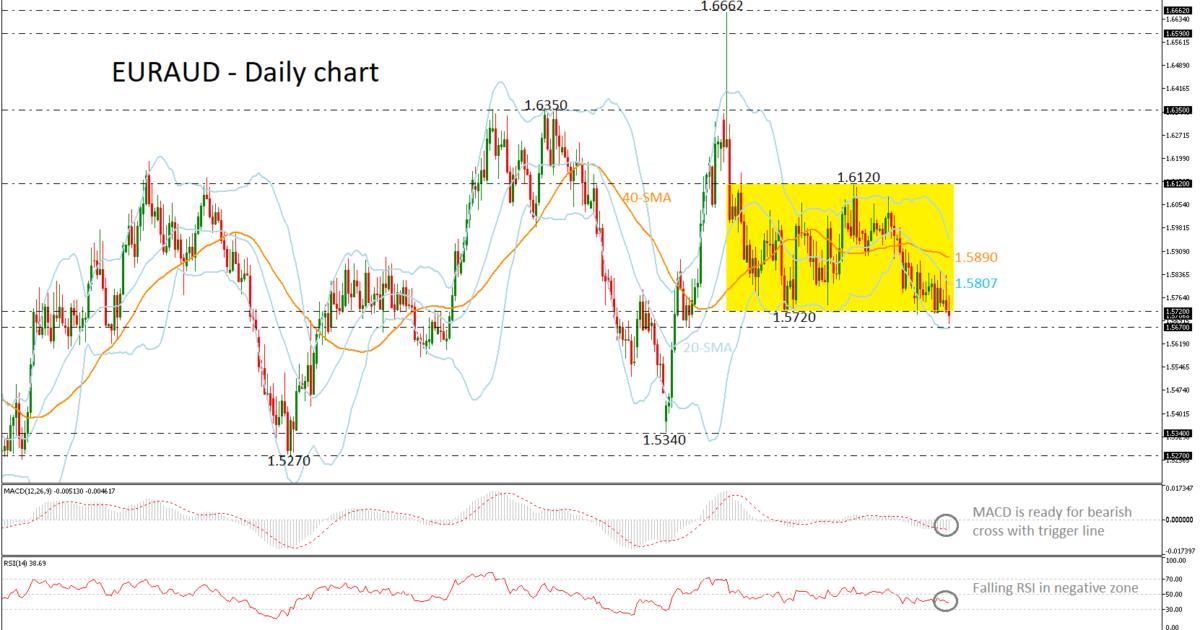 EUR/AUD 17/04/19 | EconAlerts