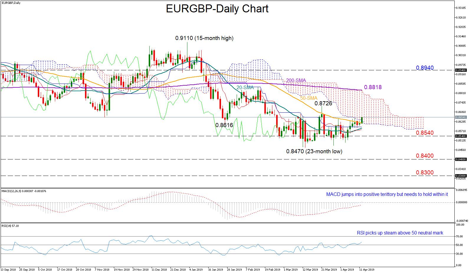 EUR/GBP 12/04/19 | EconAlerts