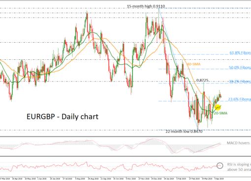 EUR/GBP 19/04/19 | EconAlerts