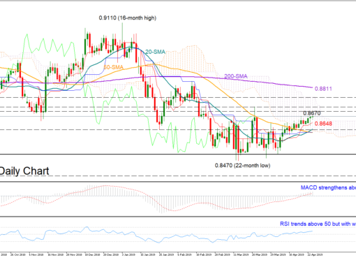 EUR/GBP 24/04/19 | EconAlerts