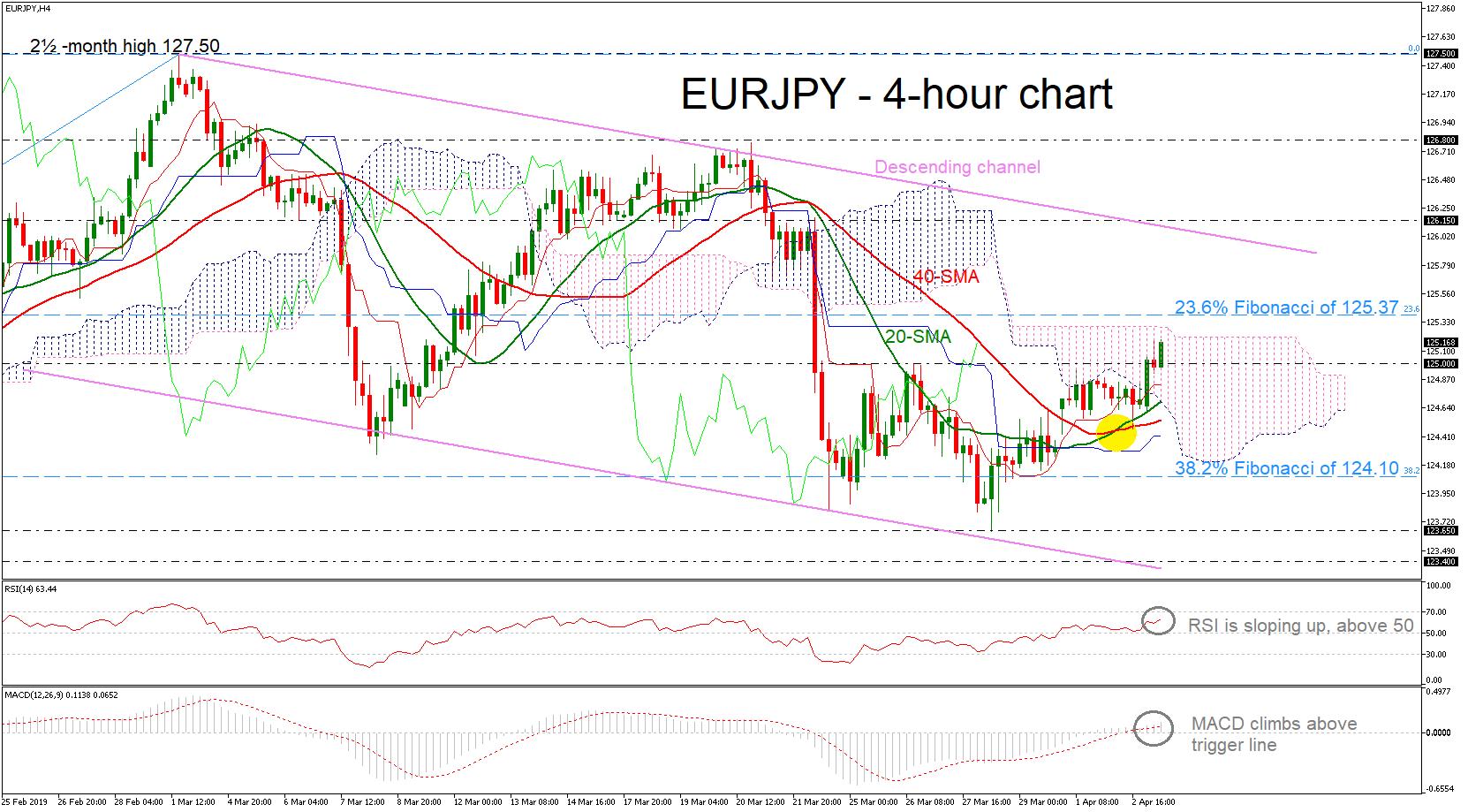 EUR/JPY 03/04/19 | EconAlerts