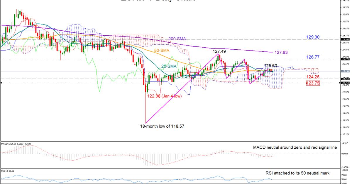 EUR/JPY 10/04/19 | EconAlerts