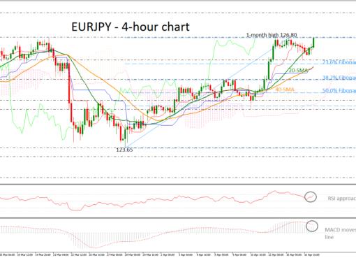 EUR/JPY 17/04/19   EconAlerts