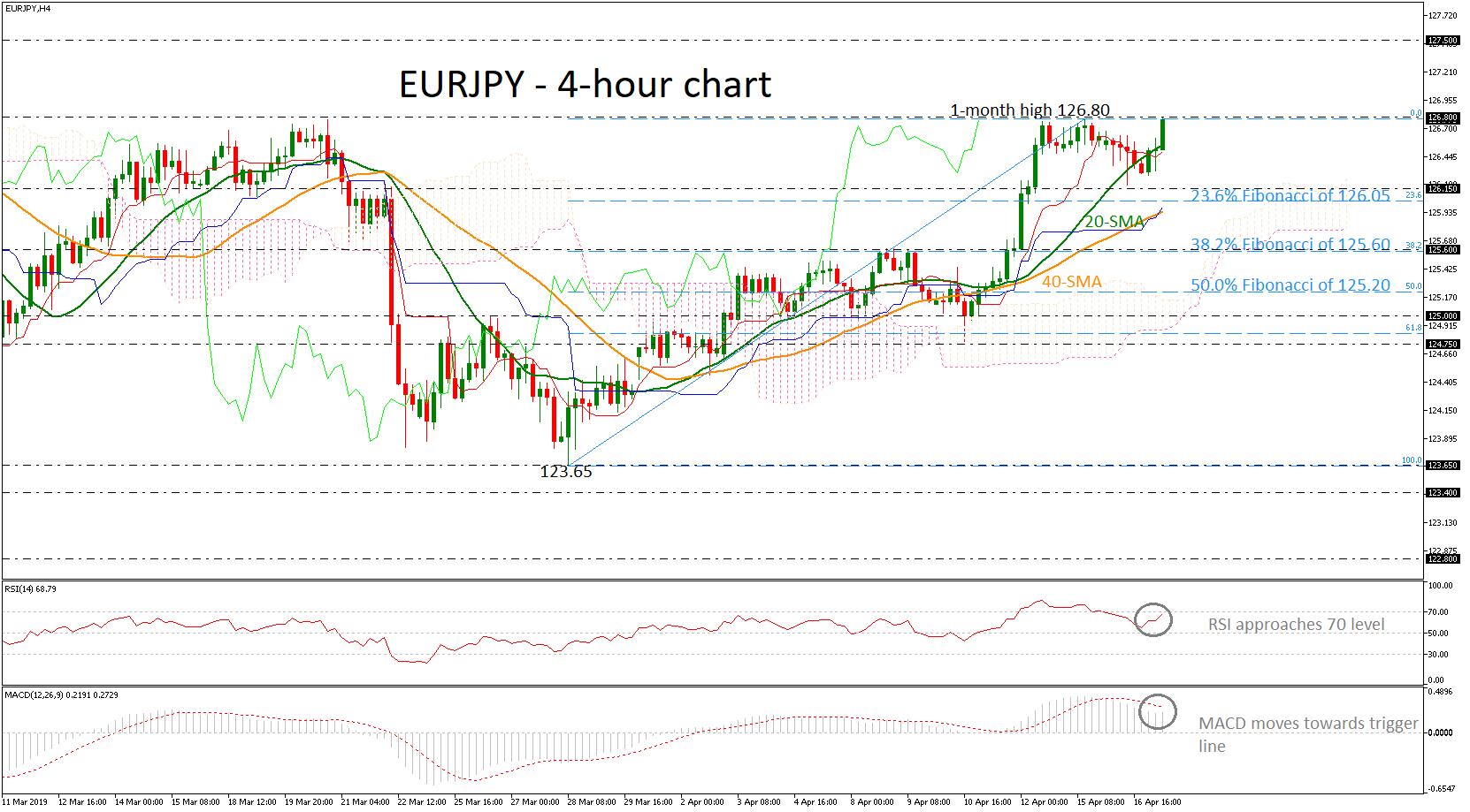 EUR/JPY 17/04/19 | EconAlerts