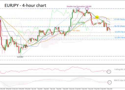 EUR/JPY 24/04/19 | EconAlerts