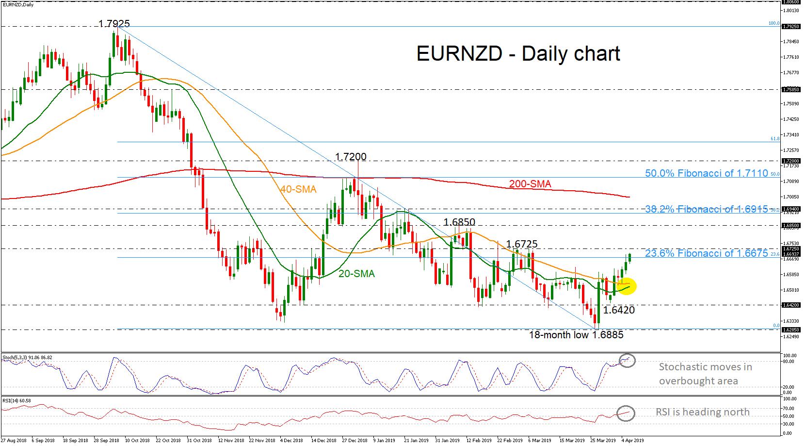 EUR/NZD 08/04/19 | EconAlerts
