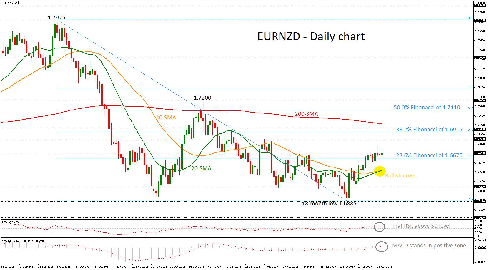 EUR/NZD 16/04/19 | EconAlerts