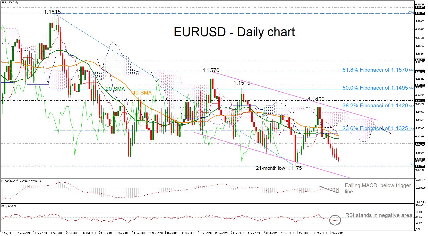 EUR/USD 02/04/19 | EconAlerts