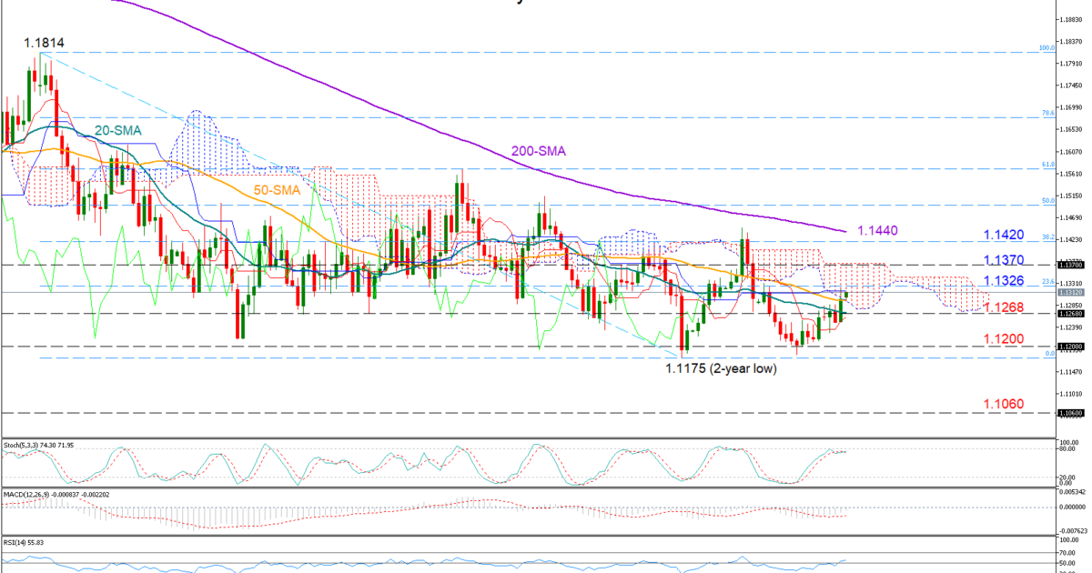 EUR/USD 15/04/19 | EconAlerts
