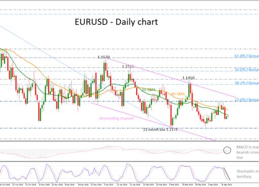 EUR/USD 22Apr19 | EconAlerts