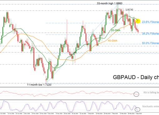 GBP/AUD 09/04/19 | EconAlerts