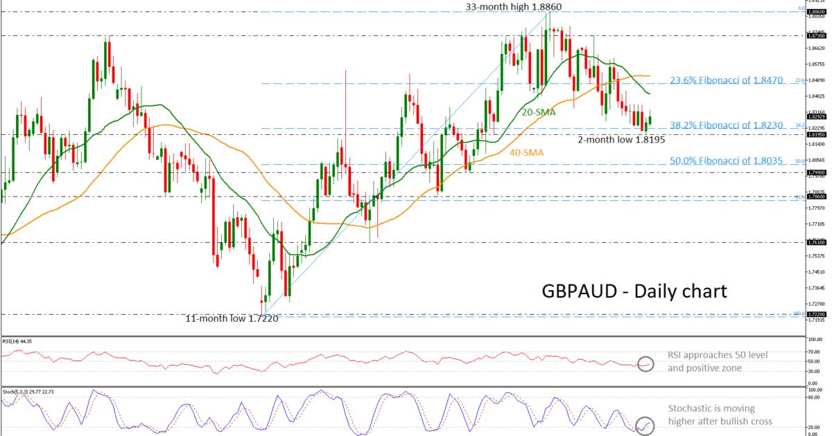 GBP/AUD 16/04/19 | EconAlerts