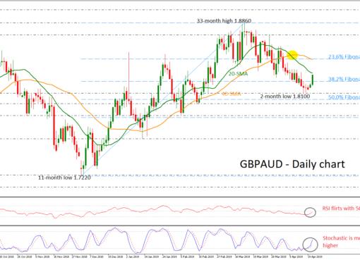 GBP/AUD 23/04/19 | EconAlerts