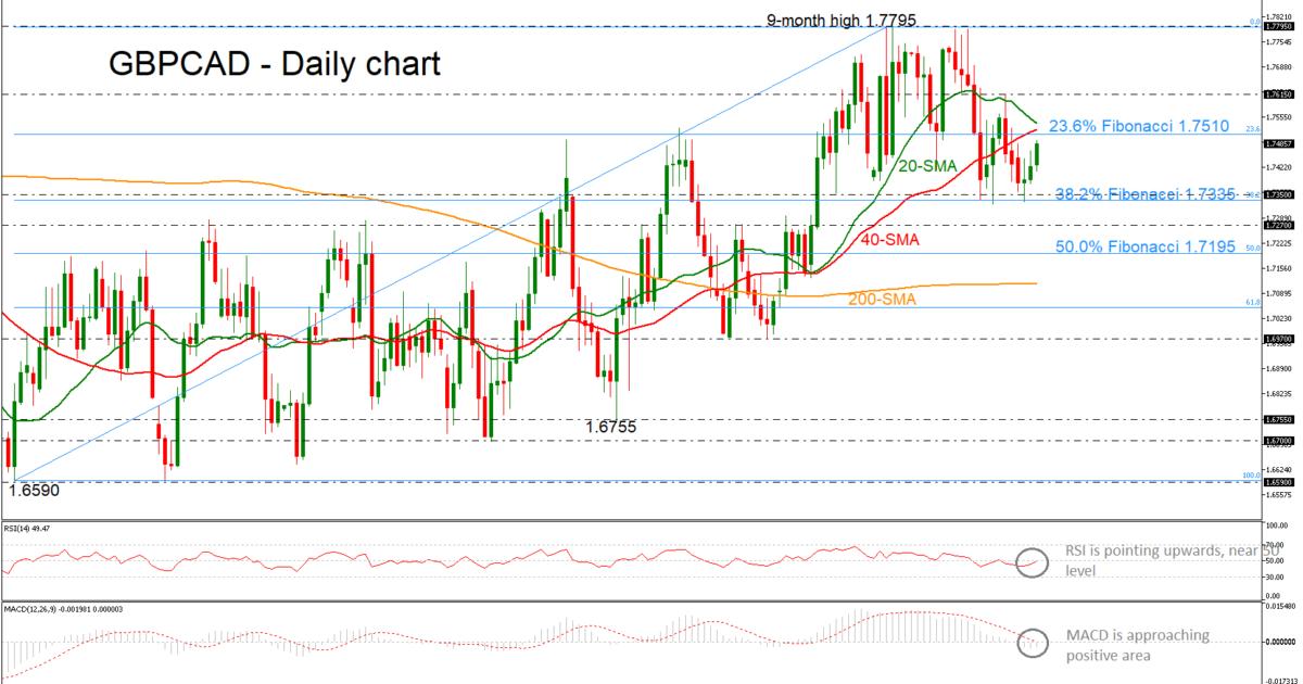 GBP/CAD 11/04/19   EconAlerts