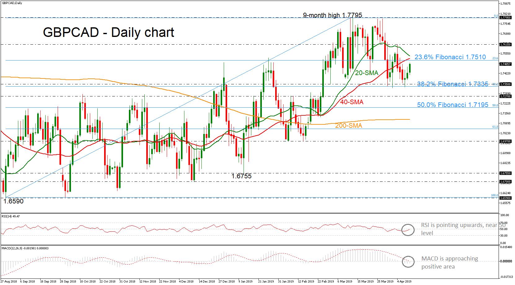 GBP/CAD 11/04/19 | EconAlerts
