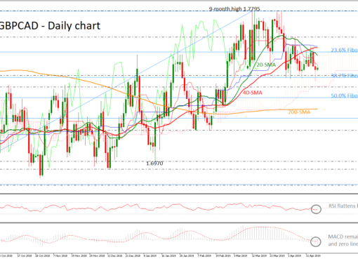 GBP/CAD 18/04/19 | EconAlerts