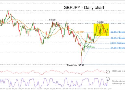 GBP/JPY 04/04/19   EconAlerts