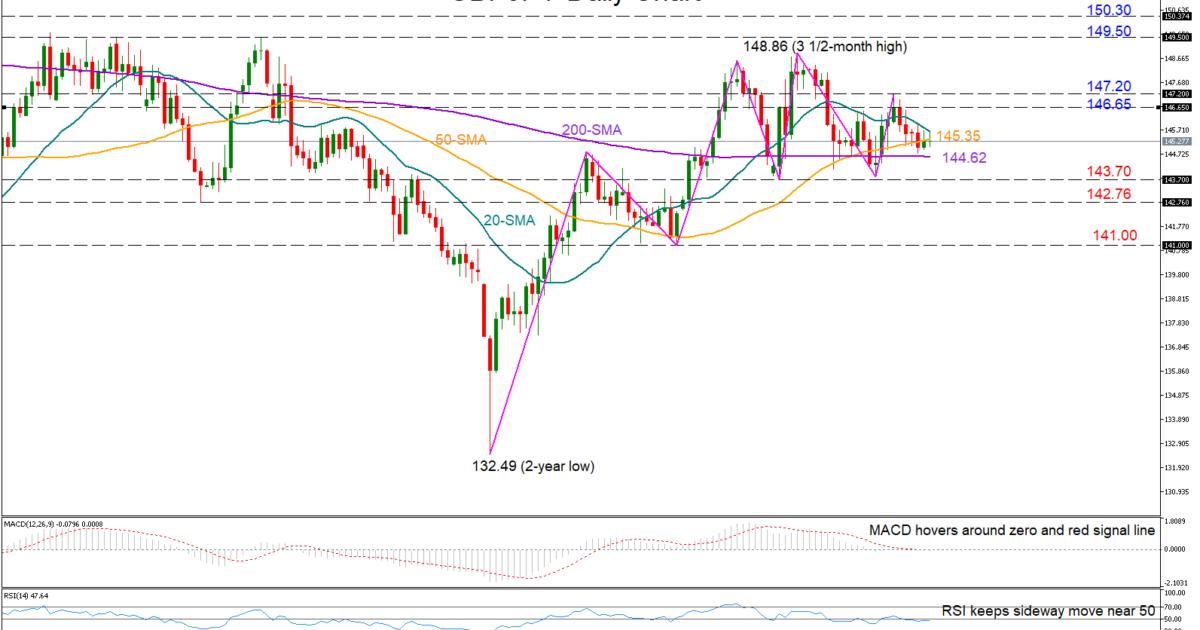 GBP/JPY 11/04/19   EconAlerts