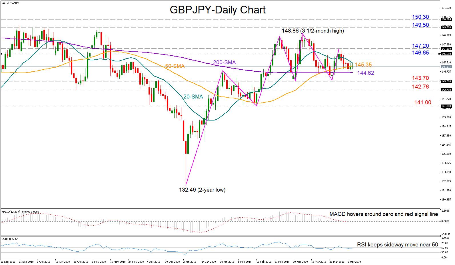 GBP/JPY 11/04/19 | EconAlerts