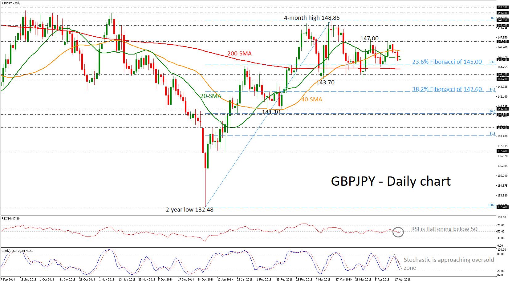 GBP/JPY 19/04/19 | EconAlerts