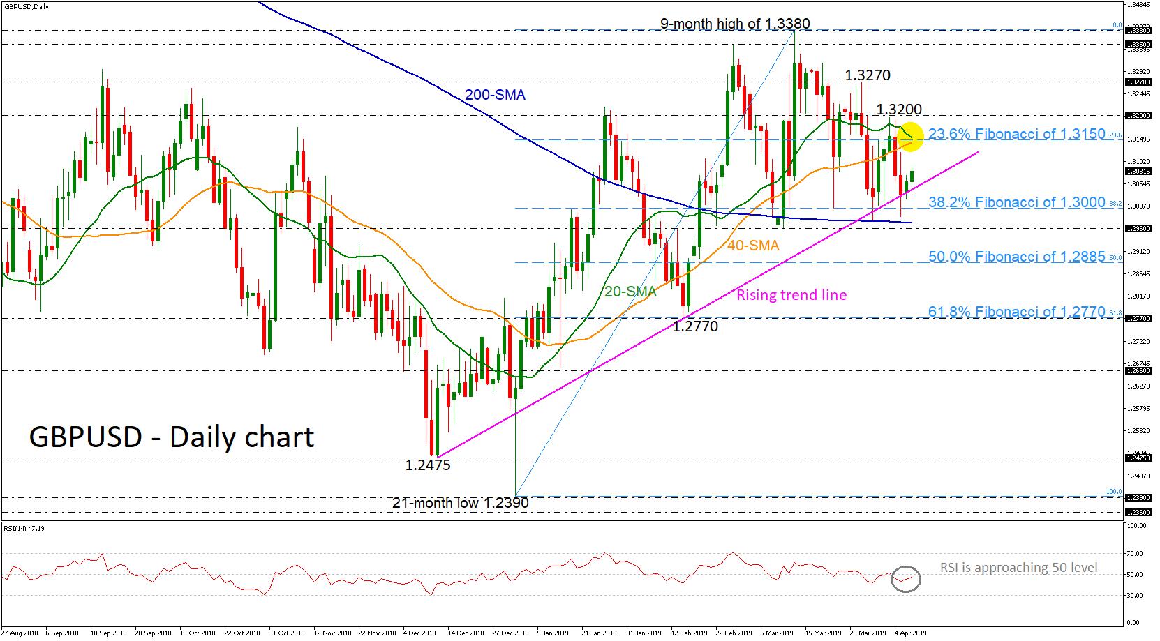 GBP/USD 09Apr19 | EconAlerts
