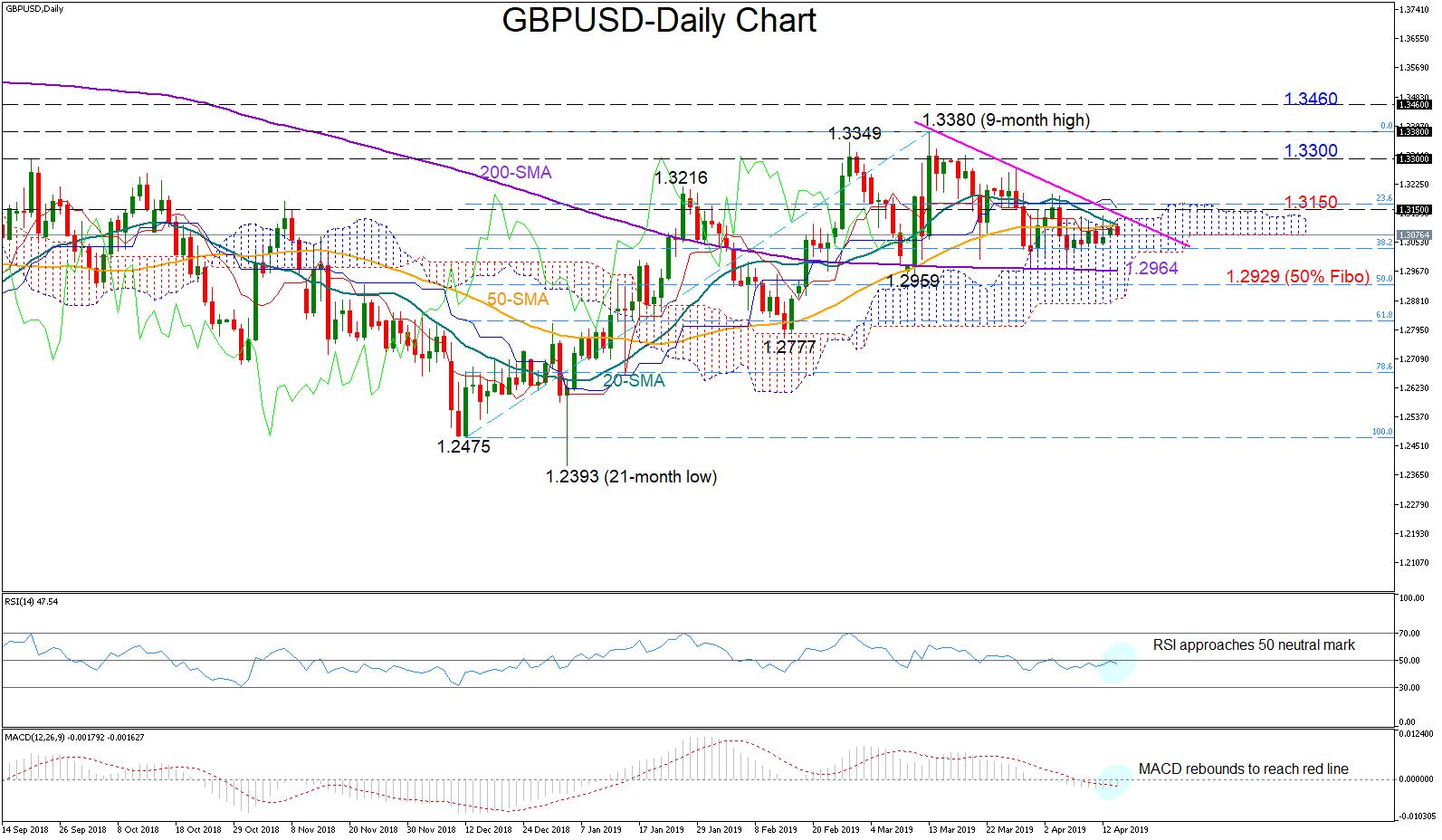 GBP/USD 16/04/19 | EconAlerts