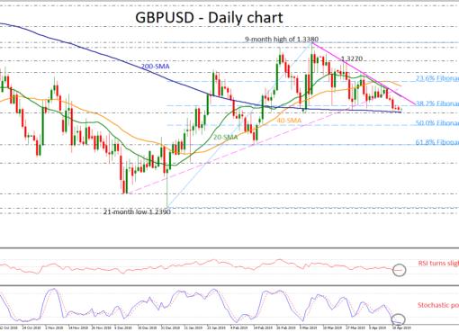 GBP/USD 23Apr19   EconAlerts