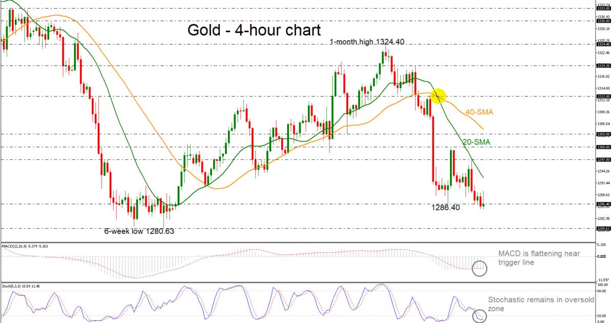 Gold 02/04/19 | EconAlerts