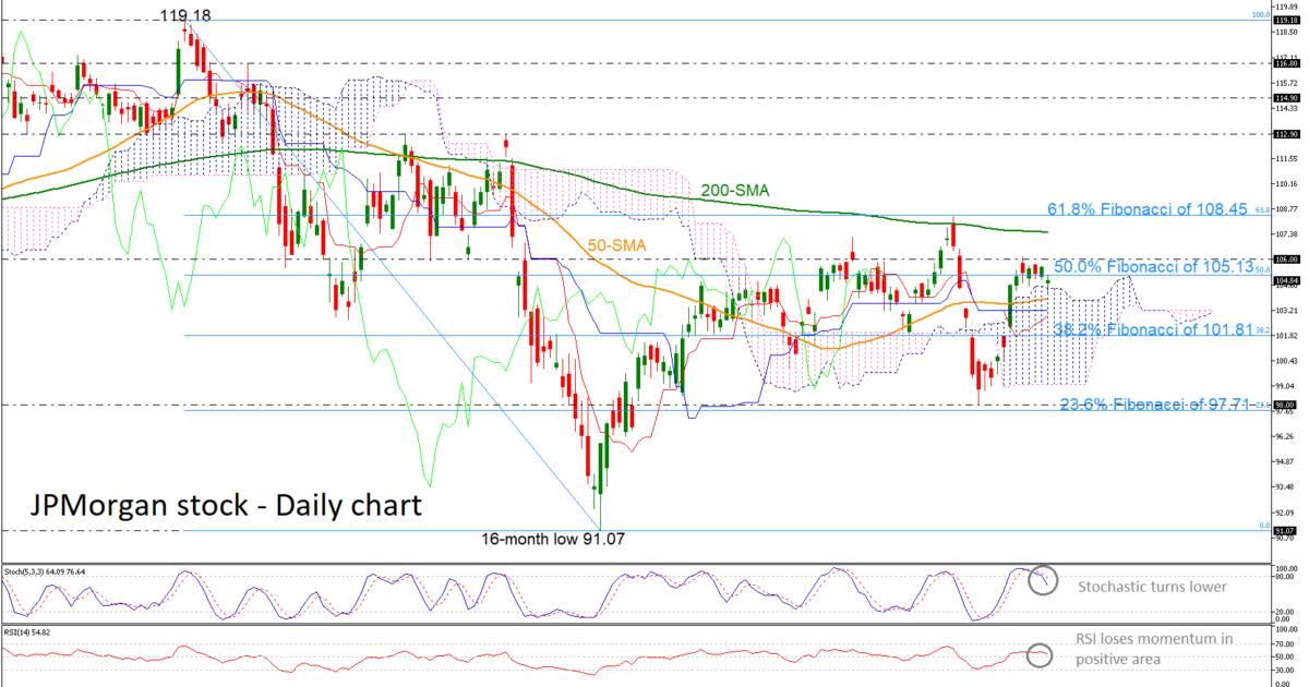 JPMorgan 10/04/19 | EconAlerts
