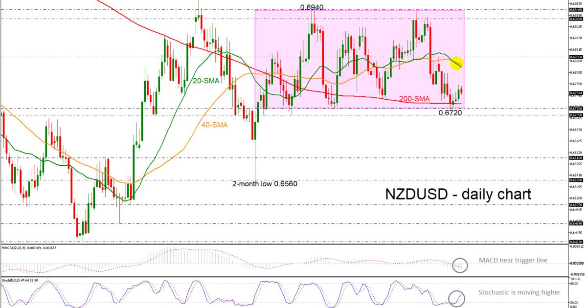 NZD/USD 11/04/19 | EconAlerts