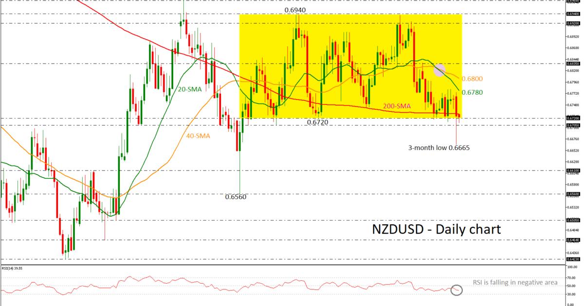 NZD/USD 18/04/19   EconAlerts