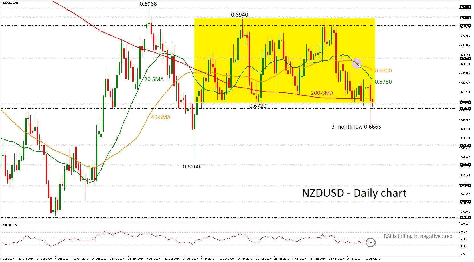NZD/USD 18/04/19 | EconAlerts