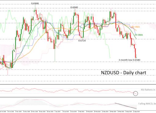 NZD/USD 25/04/19 | EconAlerts