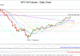 OIL-JUN19 | EconAlerts