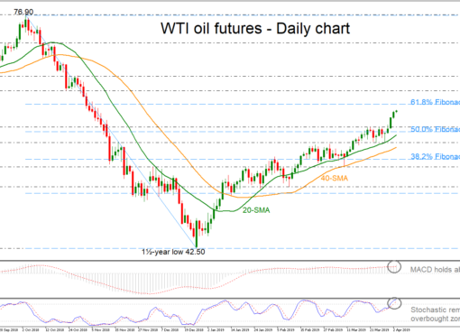 OIL-MAY19 03/04/19 | EconAlerts